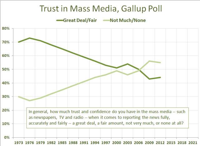 Fall of trust in media