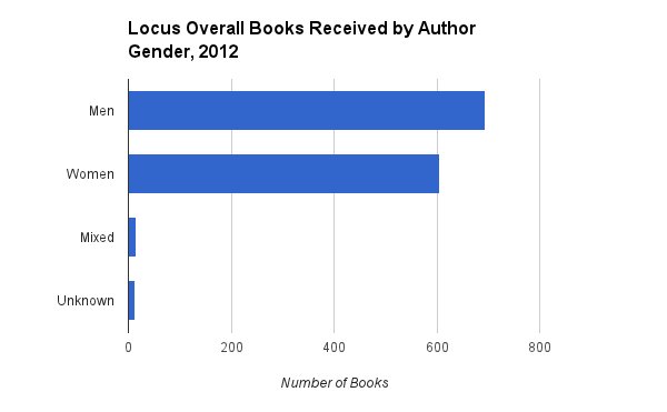 Locus Books Received by Author Gender 2012