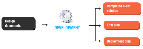 application-development-4