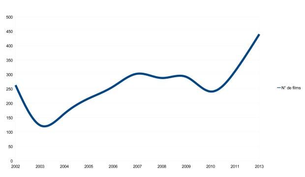 inscription des films au PriMed 2002-2013