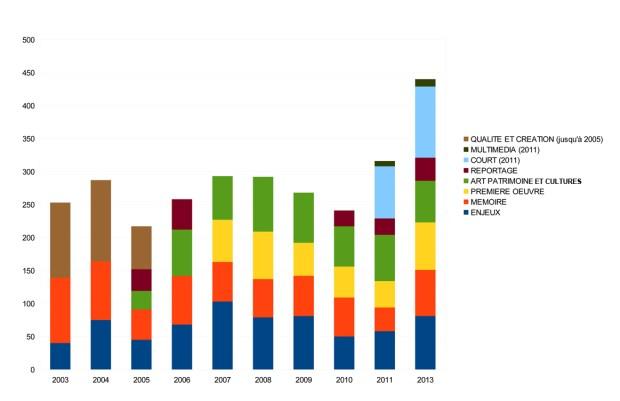 statistiques des films par catégorie au  PRIMED 2013
