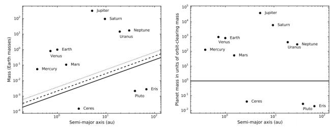 Los resultados de Margot muestran que su métrica clasifica perfectamente a los planetas del Sistema Solar, y también al 99% de los exoplanetas descubiertos. Gráficos de Jean-Luc Margot, UCLA.