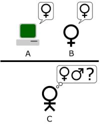 El Test de Turing: el juez (C) no sabe que ahora uno de los jugadores es un computador. ¿Podra descubrirlo? Imagen vía Wikimedia Commons.