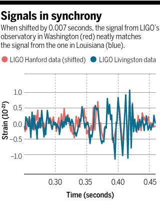 LIGO signal