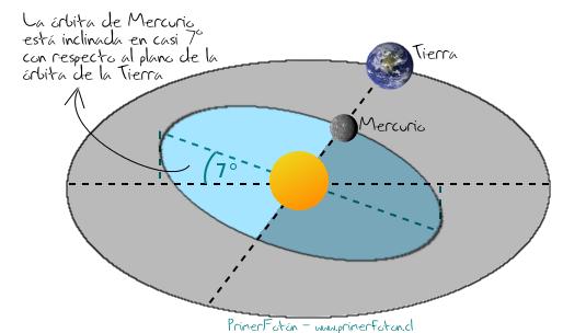 Un tránsito ocurre cuando la órbita de uno de los planetas interiores (en este caso, Mercurio) se cruza entre la Tierra y el Sol.