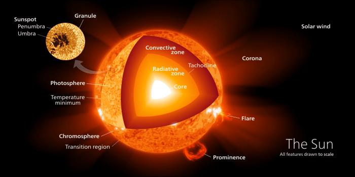 La zona convectiva del Sol, donde se producen campos magnéticos, abarca unos 200.000 km desde la superficie hacia el interior de la estrella. Imagen: Kelvinsong - Own work, CC BY-SA 3.0, vía Wikimedia Commons
