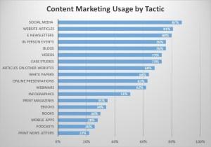 Content Tactic CHart