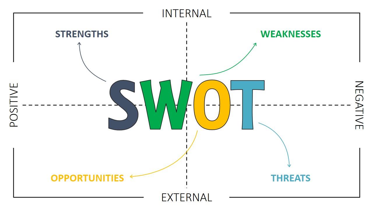swot analysis diagram template