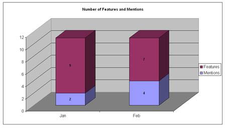 PR Measurement - Mentions vs.Features