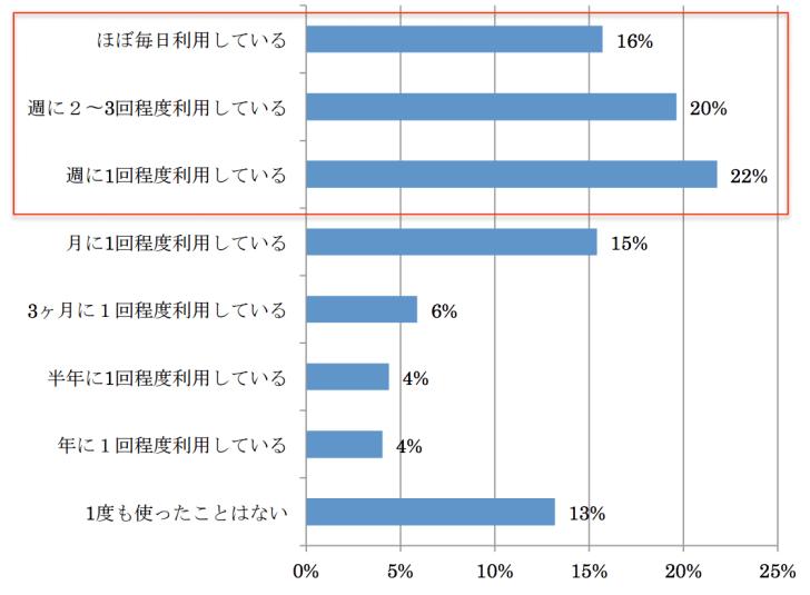 %e5%88%a9%e7%94%a8%e9%a0%bb%e5%ba%a6