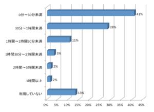 %e5%88%a9%e7%94%a8%e6%99%82%e9%96%931
