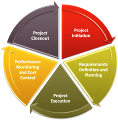 5 project management phases