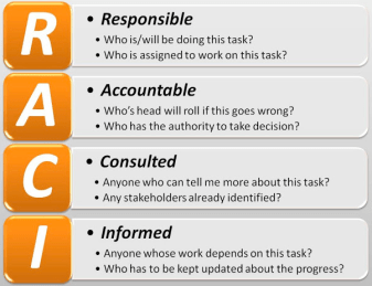 raci-matrix-responsible-accountable