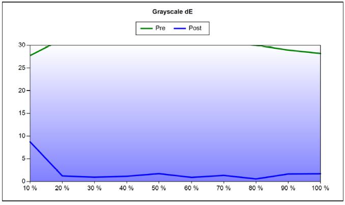 Epson EH-LS10000 DCI Calibration Grayscale dE