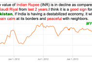 Indian Rupee vs Saudi Riyal