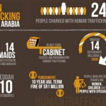 Court's Decision on Human Trafficking Saudi Arabia