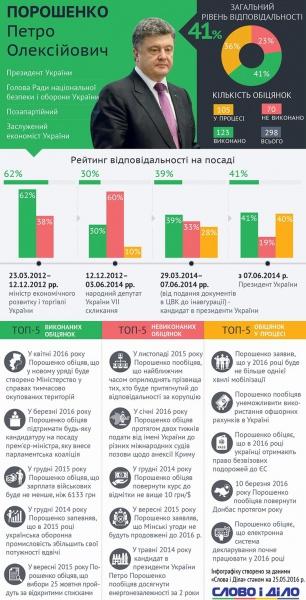 Як виконує обіцянки Петро Порошенко