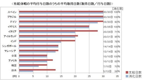 【社畜国】日本の有休取得率が圧倒的すぎる件