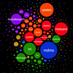 New Interactive Graphs Visualize Online Drug Talk
