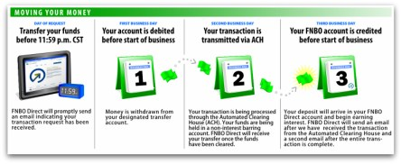 FNBO DIRECT Transfer Process