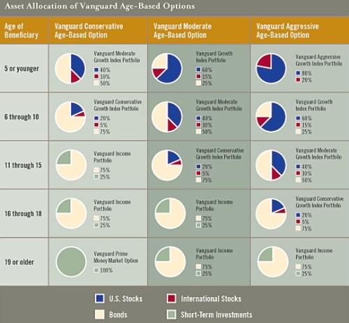 Asset Allocation of Vanguard Age-Based Options at CollegeAdvantage