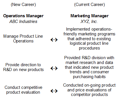 Career Change Chart