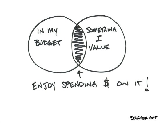 Spending Wisely Behavior Gap