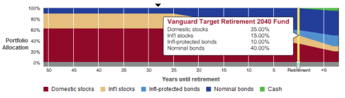 Vanguard Target Retirement 2040 Fund Allocation