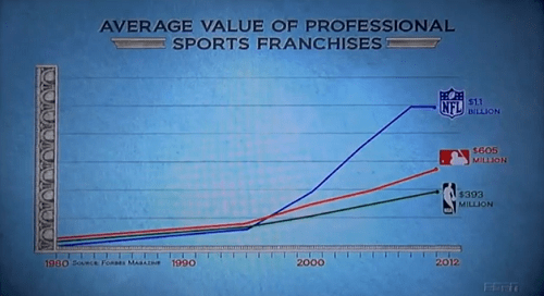 Broke 30 for 30 Average Value of Professional Sports Franchises