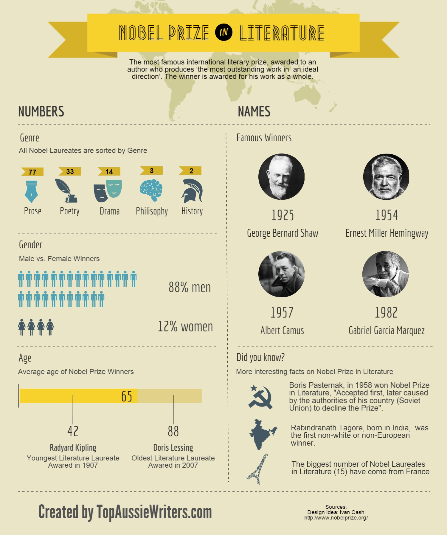 How Do You Win The Nobel Prize In Literature Infographic July 24 2015Writing Tips0 Comments