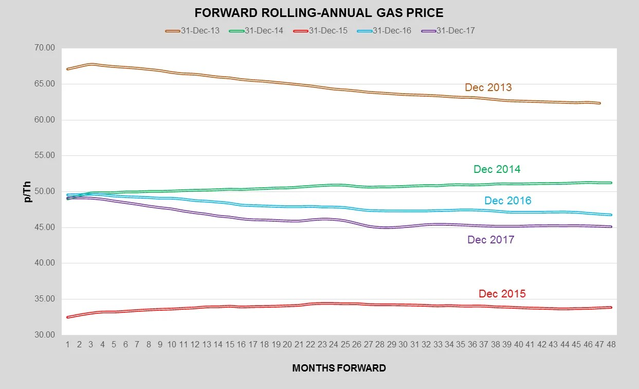 K Wholesale Gas Prices - Pulse Business Energy