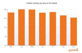 sysomos-twitter-dayofweek