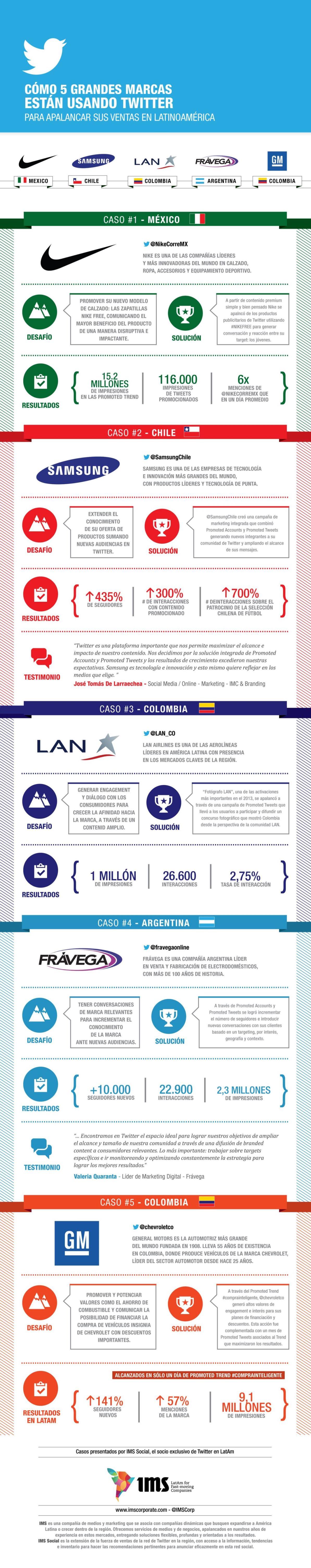 IMS Social Twitter 5 Marcas-INFOGRAFIA-español