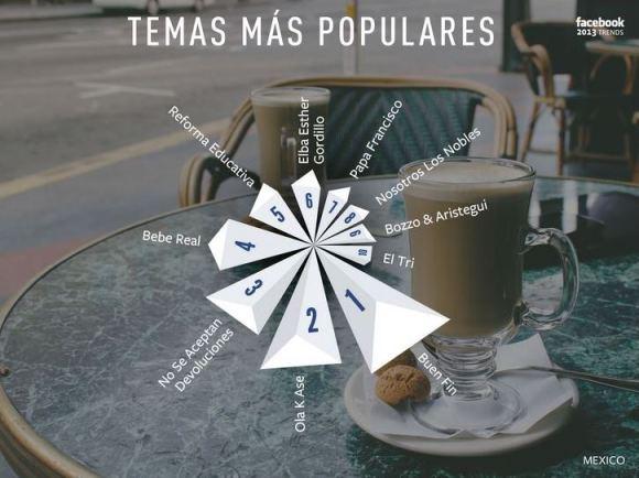 Topics Facebook México