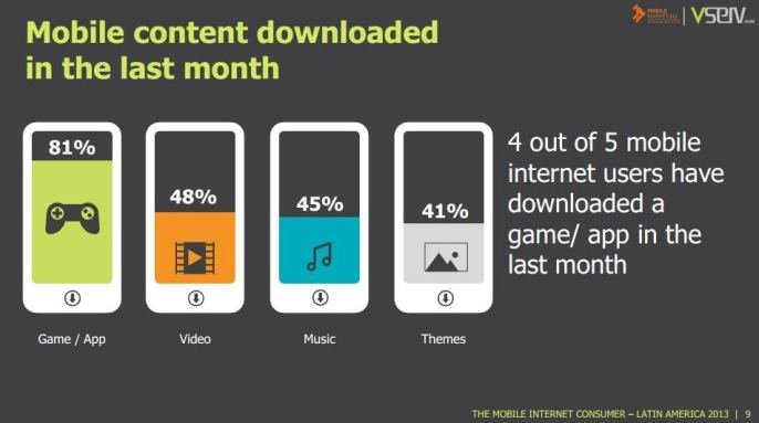 Mobile Internet users Latam content