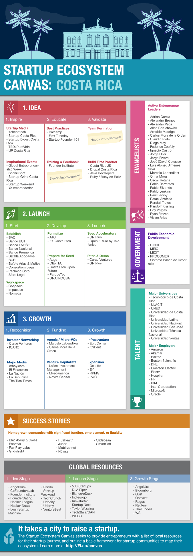 ecosystem_infographic_san_jose_v1