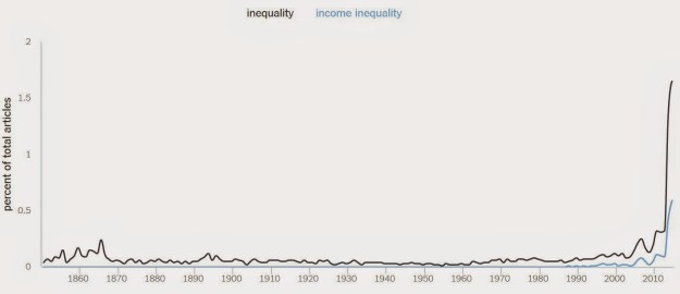 inequality word use