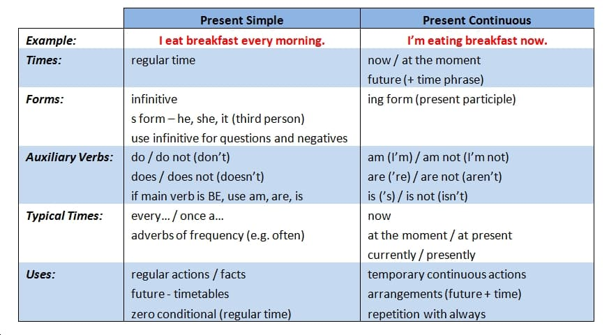 Lesson 2 3 Present Simple And Present Continuous Purland