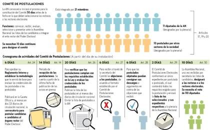 Designación de rectores del CNE puede demorar aún 64 días