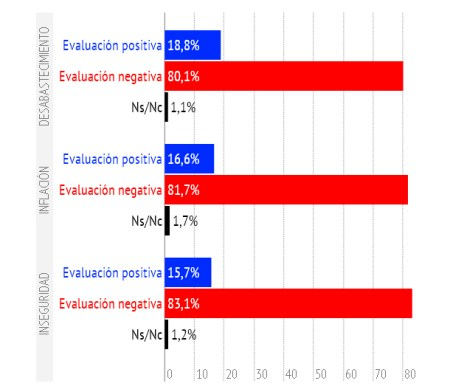 evaluaciongestion