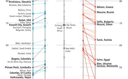 Caracas junto a Kiev, Tripoli o Damasco como los peores lugares para vivir