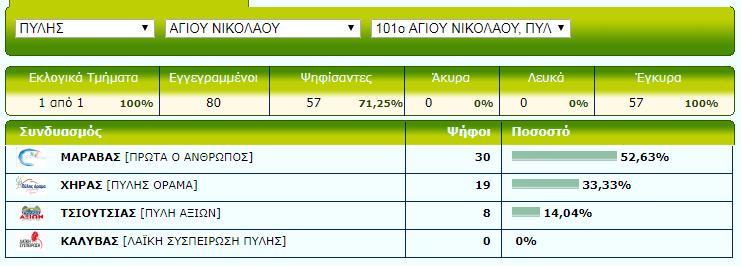 Ag Nikolaou
