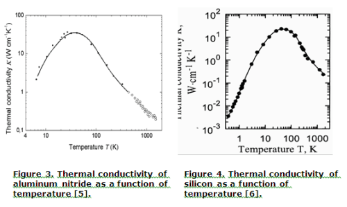 silicon and aluminum thermal conductivity