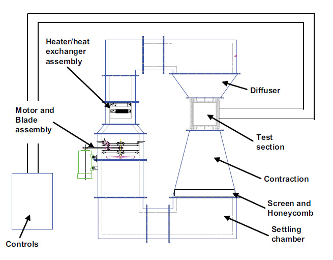 wind tunnel schematic  wind  get free image about wiring electrical tunnel wiring diagram tunnel wiring connection diagram