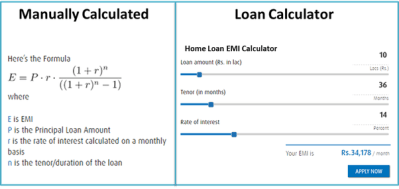 How to calculate EMI on home loan - Quora