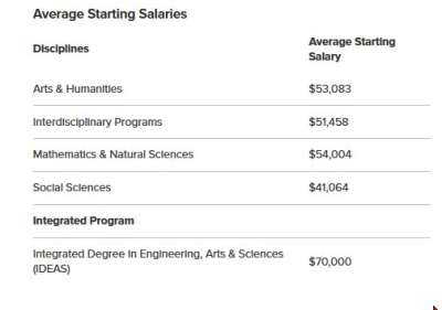 What college majors are worth the money? - Quora