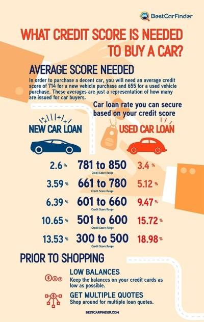 What credit score is required to buy a new car? - Quora