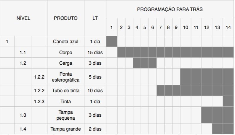 mrp_calculo para tras