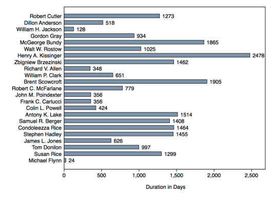 Duration of National Security Advisors' terms in office.
