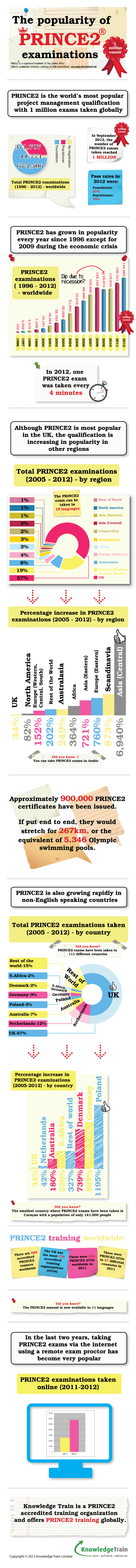 the-popularity-of-prince2-exams-updated-march-2013